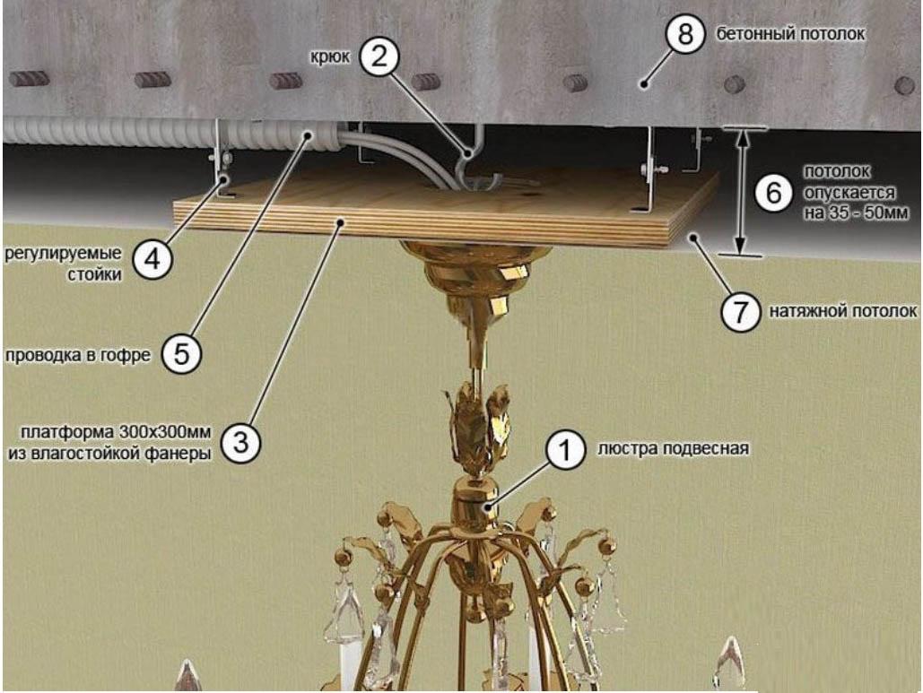 ОСАГО оптом как прикрепить люстру к натяжному потолку без крюка для стройных