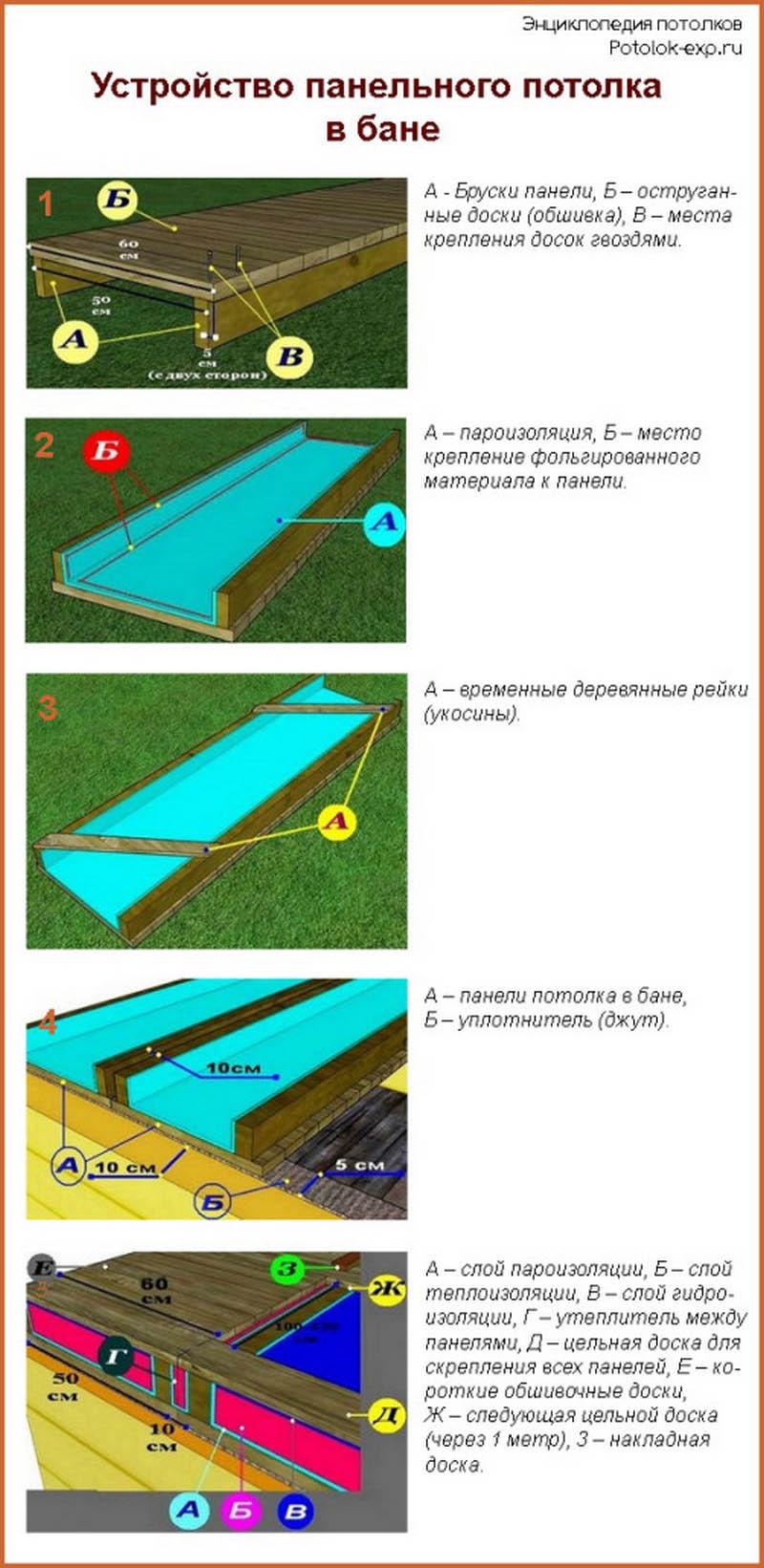 Как утеплить крышу бани своими руками: чем отделать потолок